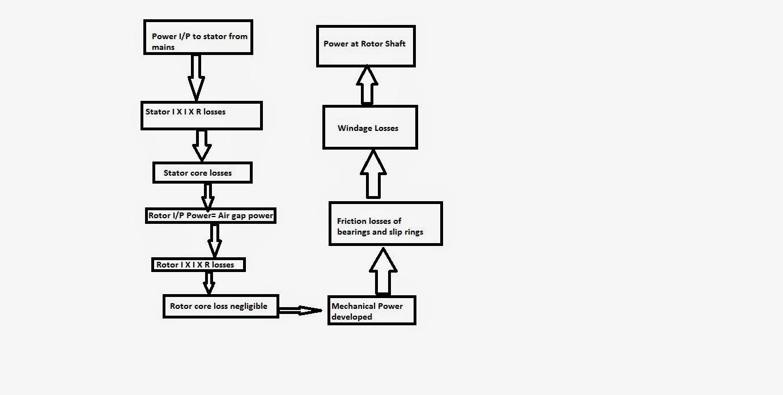 Induction Motors power flow diagram; losses in Induction motors