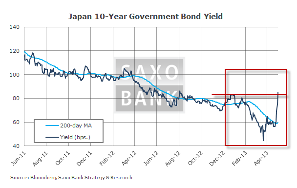 Japanese Government Bond Yields