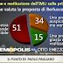PDL e PD a confronto nel sondaggio Demopolis per Otto e Mezzo