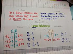 math love algebra 1 unit 2 linear functions inb pages. Black Bedroom Furniture Sets. Home Design Ideas