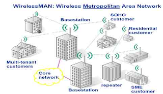 Wireless MAN (WMAN)