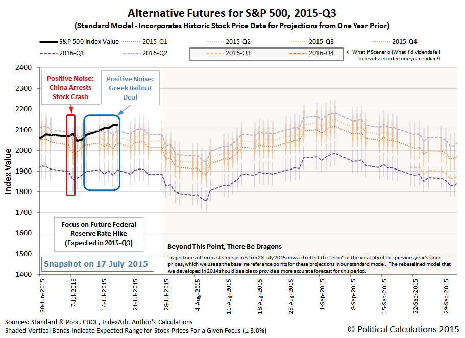 Alternative Futures - S&P 500 - 2015Q3 - Standard Model - Snapshot on 2015-07-17