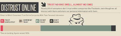 Do we trust online sites we use?