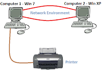 share printer on windows XP and windows7