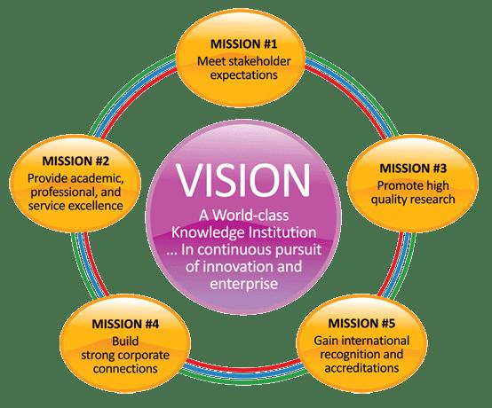 Apa bedanya perbedaan visi dan misi
