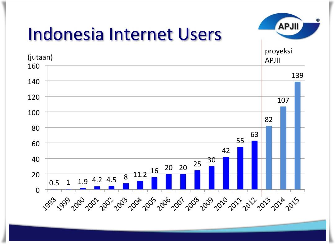 Prediksi Pengguna Internet di Indonesia