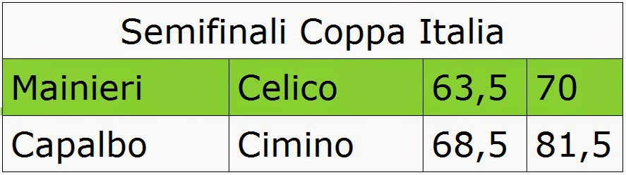 Semifinali