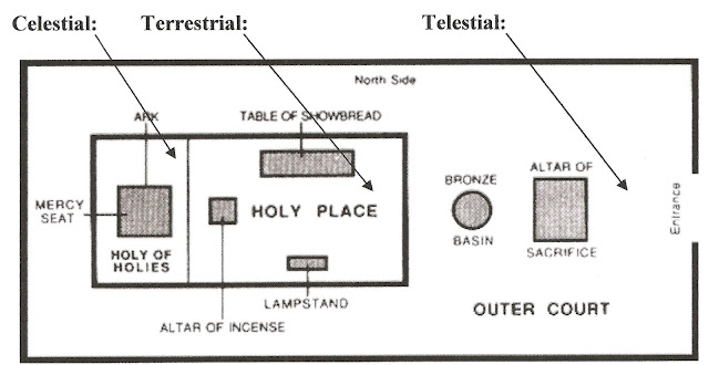 The Tabernacle Celestial Terrestrial Telestial lds