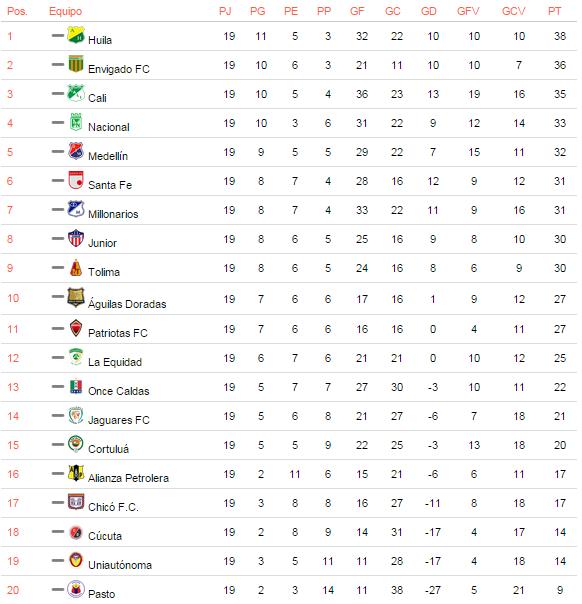 posiciones liga mx mexican liga mx table espn fc rightback mercado ...