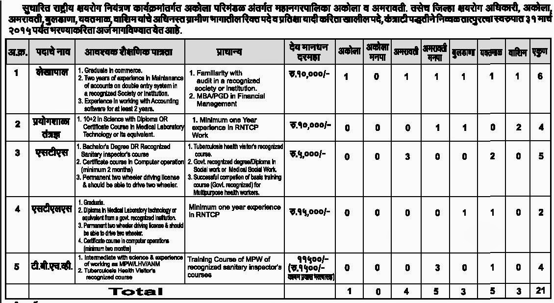 Job Details for NRHM,Akola,Jan-2015