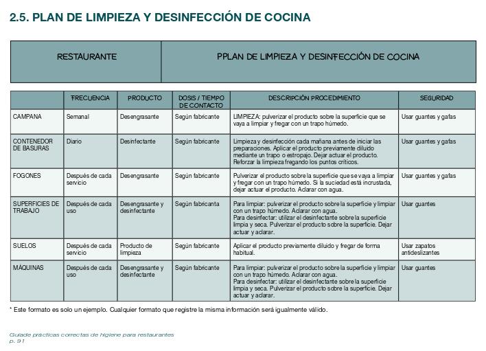 protocolo de limpieza y desinfeccion en cocinas medidas