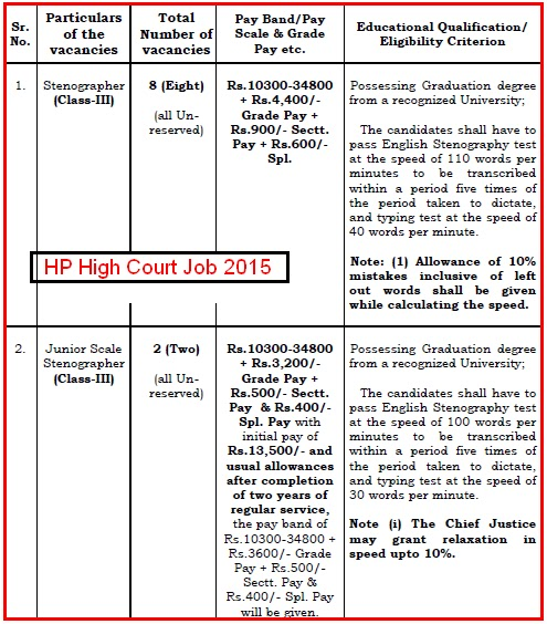 Himachal Pradesh High Court (Shimla) Latest Stenographer and Junior Scale Steno Recruitment November 2015