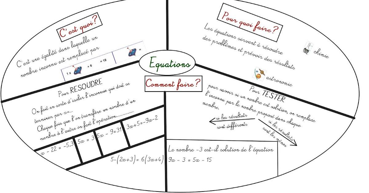 cours de math u00e9matiques en mandala  carte mentale  equations