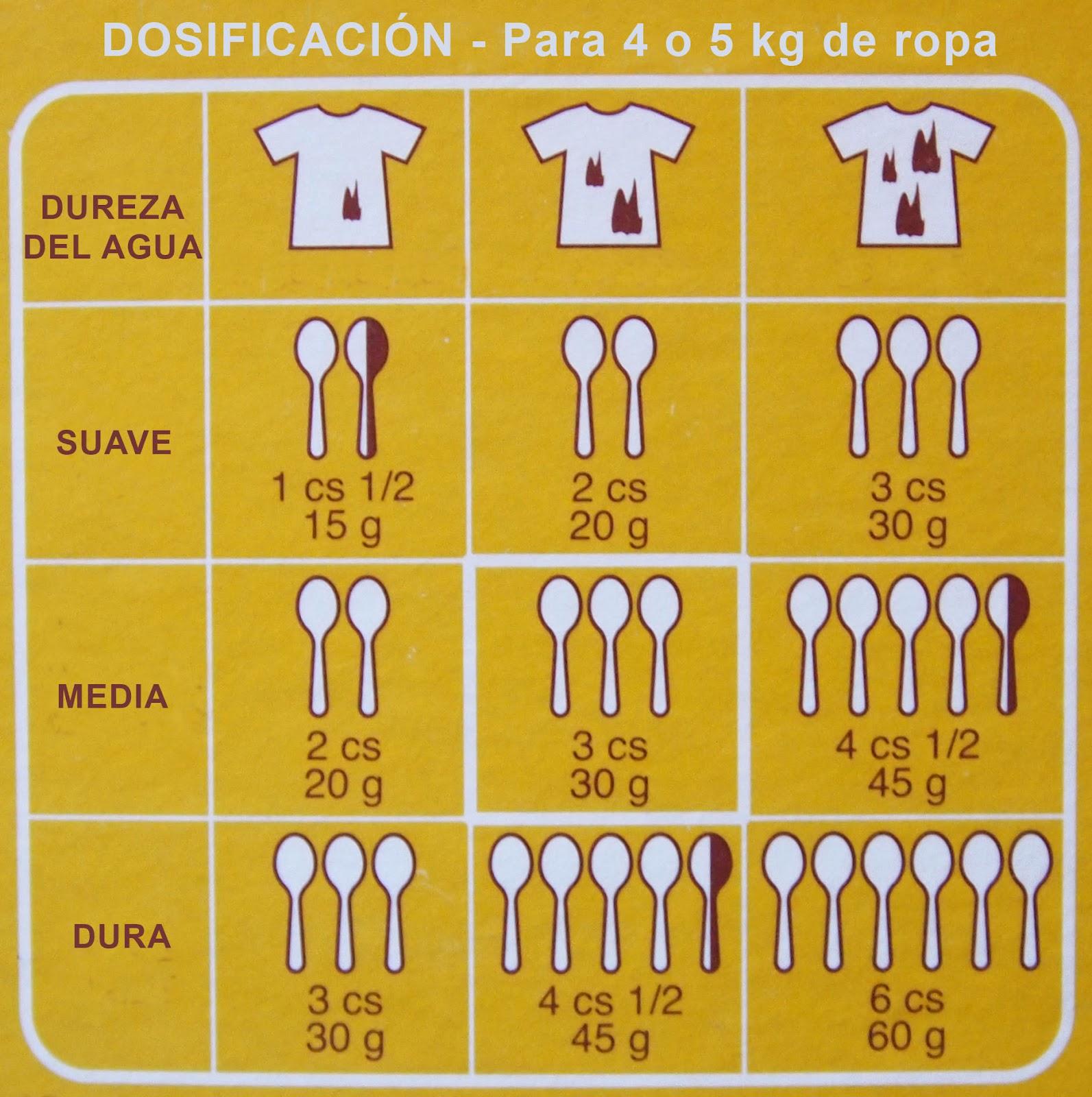 Distribuciones Alepsar Abril 2012 ~ Dosificador De Detergente Para Lavadoras