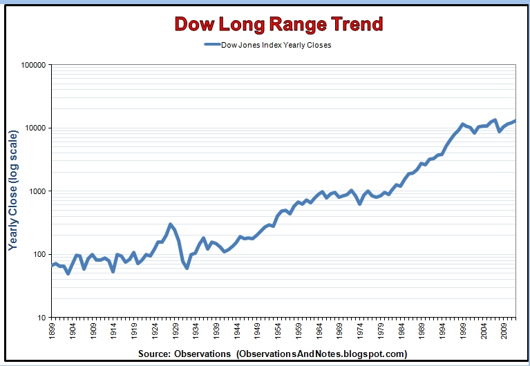 Dow+Long+Range+Trend+Graph.jpg