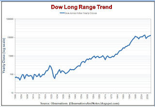 stock market history chart year-end 2012 (Dow Index closing prices since 1900 log graph)