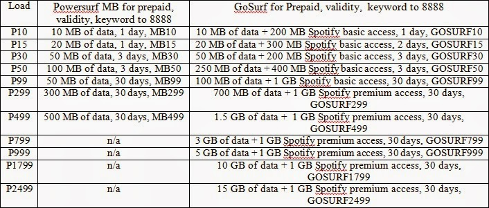 Globe GoSurf Prepaid vs. Powersurf MB Prepaid Comparison Table