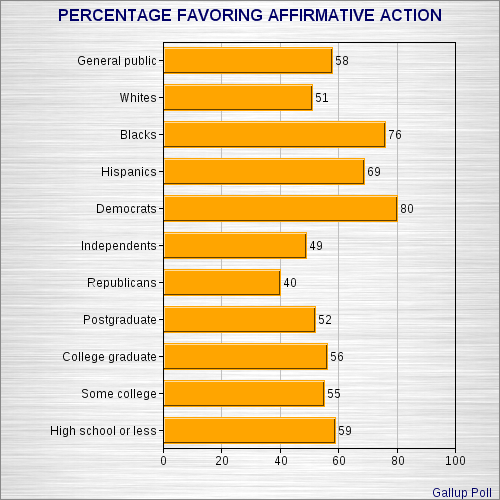 """an argument in favor of an affirmative action in america Affirmative action programs have a history of being divisive and  that have been  made towards them, and the arguments in favor and against  ferguson  allowed for """"the complex of beliefs that led many white americans to."""