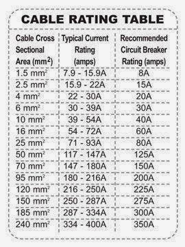 Electric Motor Wire Sizing Chart