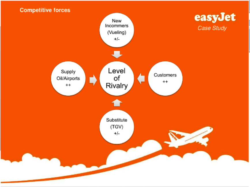 easyjet competitive analysis