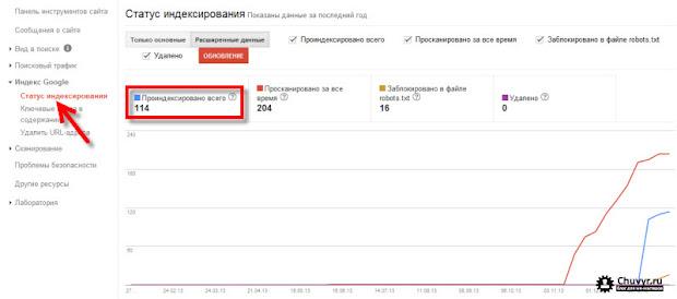 Статус индексирования - отчет в Google инструменте для веб-мастеров