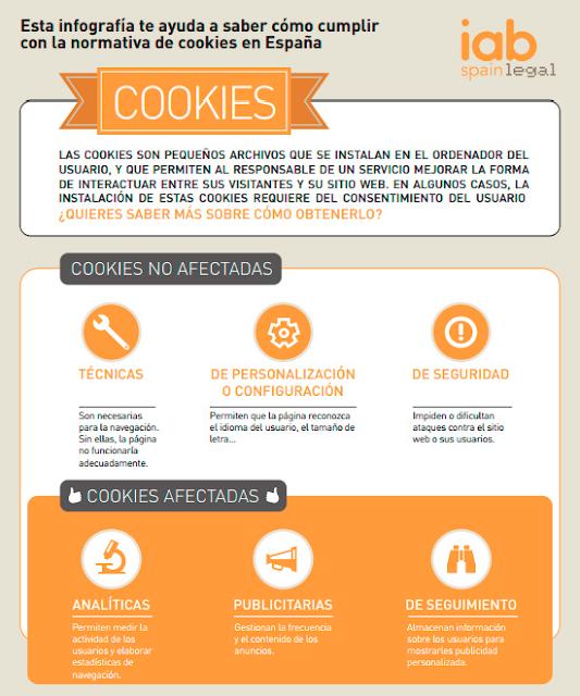 Normativa de Cookies en España