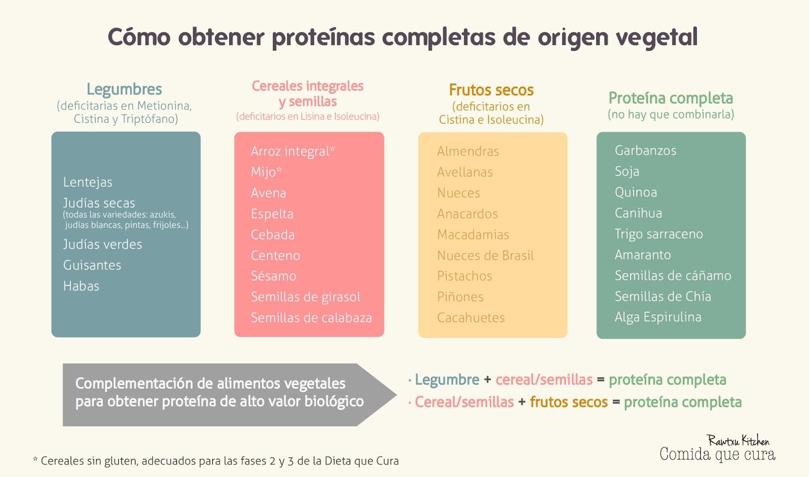 La Dieta De La Mente LA QUINOA Y SUS AMINOCIDOS