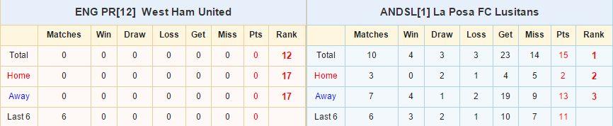 West Ham vs La Posa FC Lusitans link vào 12bet