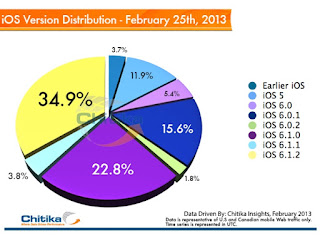 IOS Version Distribution