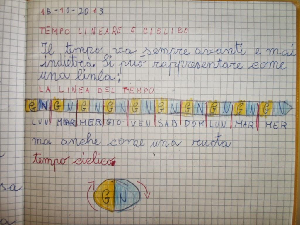 In seconda con cip tempo lineare e tempo ciclico - Atterrare prima del tempo caratteri ...