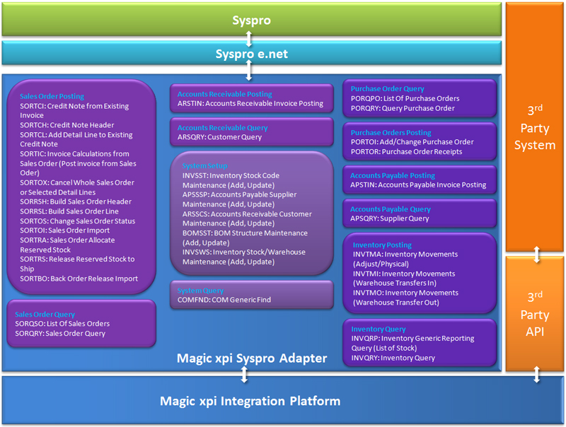 SYSPRO Integration Architecture mechanism
