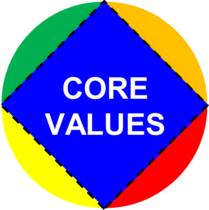 how can an organization know if they are benefitting from their core values Vision statement, mission statement and core values the mission and vision statements are critical to the strategic planning process since they provide context for the organization, and to many they are the ethical standards of the organization.