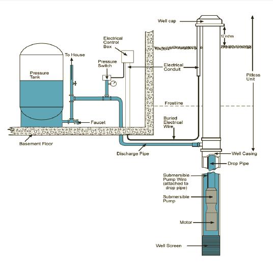 green risks water well basics Water Well Pump Diagram