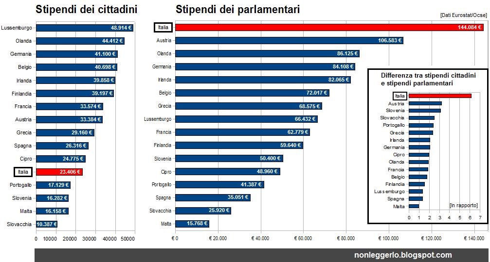 Nonleggerlo stipendio cittadini vs stipendio onorevoli for Numero dei parlamentari in italia