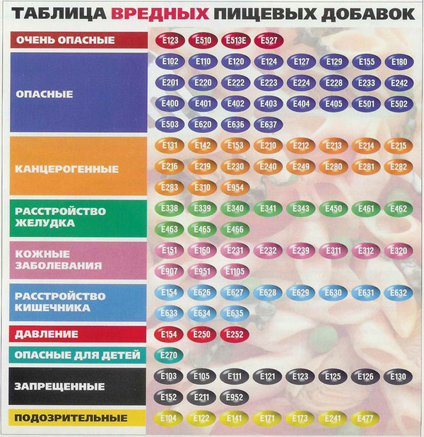 Таблица вредных пищевых добавок