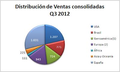 Ventas Abengoa Q3-2012