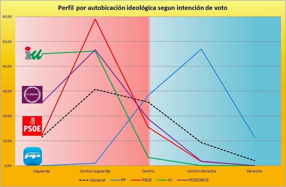 Intención de voto según ubicación ideológica del votante