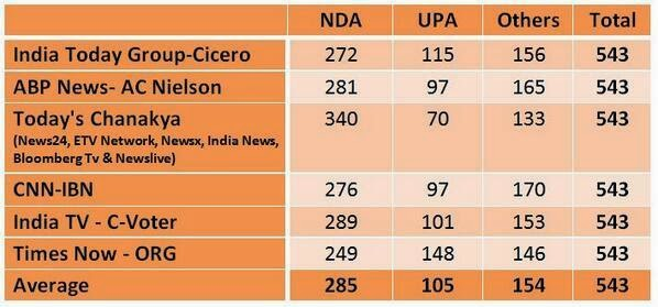 Exit Poll Prediction All India 2014