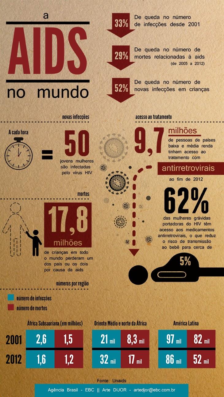 A Aids no mundo. Agência Brasil /EBC - Arte: Dijor
