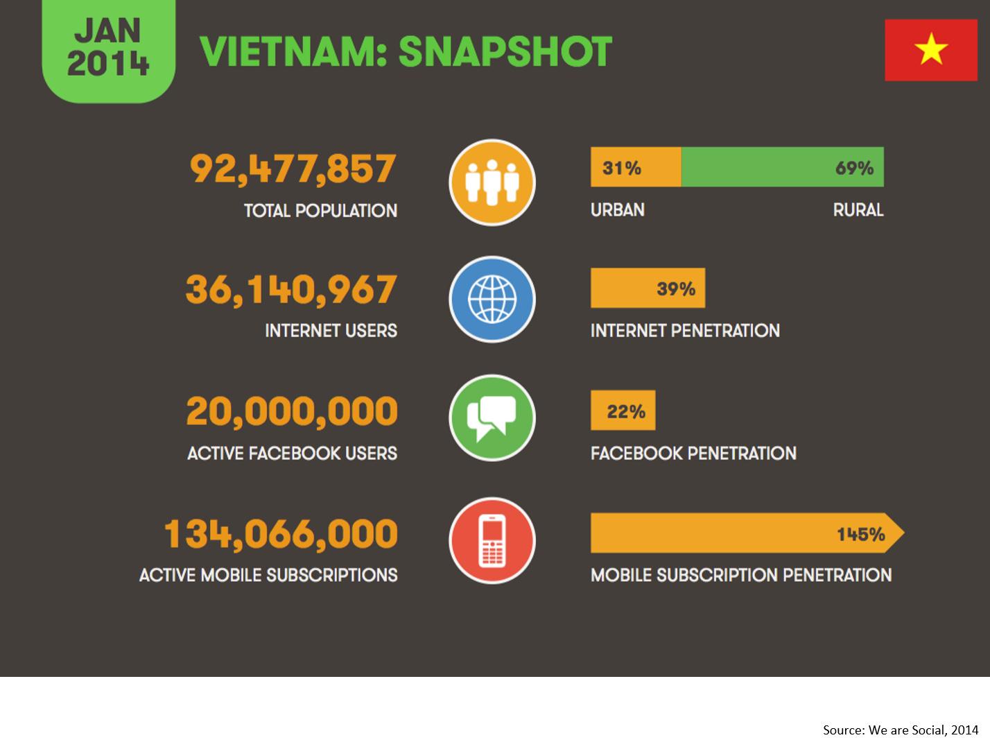 Vietnam 2014 snapshot, số liệu internet vietnam 2014