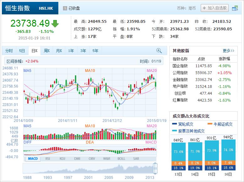 中国株コバンザメ投資 香港ハンセン指数20150119