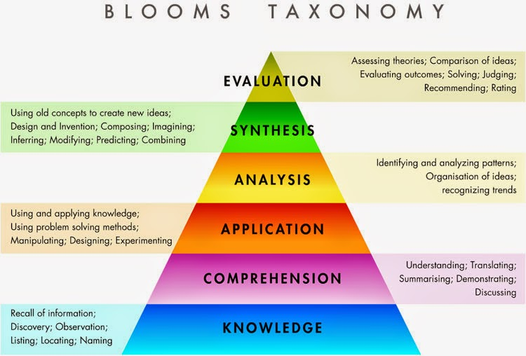 NAMC Montessori three period lesson cognitive processing bloom's taxonomy