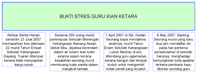 Peta Minda I think Punca Stress