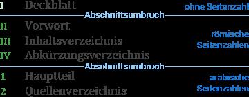 Für Seitenzahlen ist ein Abschnittsumbruch nach dem Deckblatt und vor dem Hauptteil notwendig. Inhaltsverzeichnis und andere vorstehenden Seiten werden mit römischen Seitenzahlen paginiert; der Hauptteil mit arabischen Seitenzahlen.