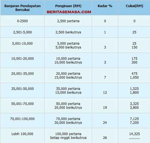Borang Lhdn Online Http Wowberita Org Panduan Mengisi Borang E