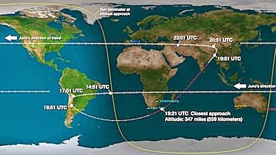Juno Spacecraft's Ground Track