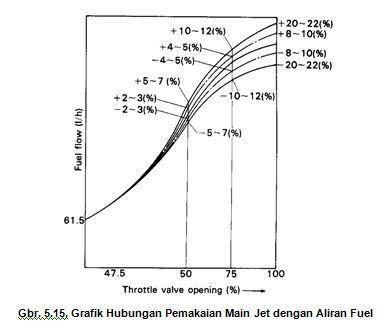 Grafik Hubungan Main Jet dan Aliran Fuel