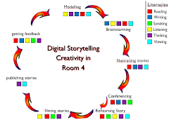Room 3's Literacy Cycle