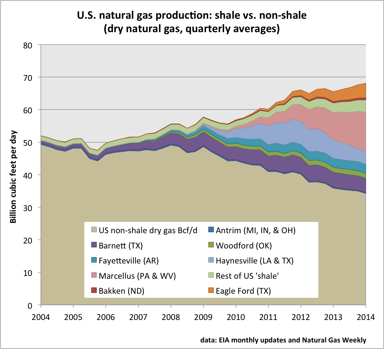 U.S. natural gas production - Click to enlarge.