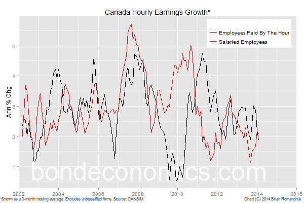 Canada Hourly Earnings Growth